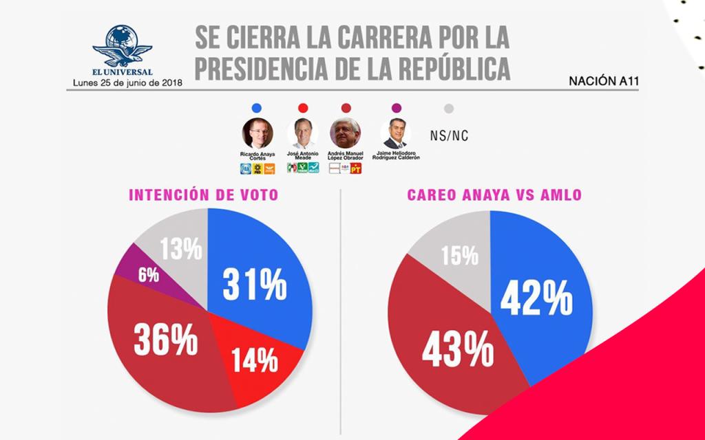78c2095c Panistas difunden encuesta falsa atribuida a El Universal en redes ...